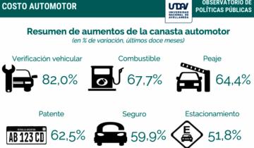 Imagen de Mantener un auto es un 65% más caro que hace un año