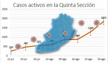 Imagen de Coronavirus en alza: impulsada por el brote en Mar del Plata, la Región supera los 1.845 contagios