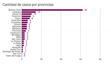 Imagen de En Argentina se cometieron 155 femicidios durante los primeros 7 meses de 2019
