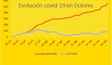 Imagen de Coronavirus: en medio de la mayor apertura, Dolores superó ayer los 100 contagios