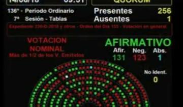 Imagen de Tras 23 horas de debate la despenalización del aborto tuvo media sanción en Diputados