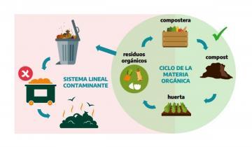 Imagen de La Provincia: presentan una guía digital para reciclar desechos y armar composteras caseras